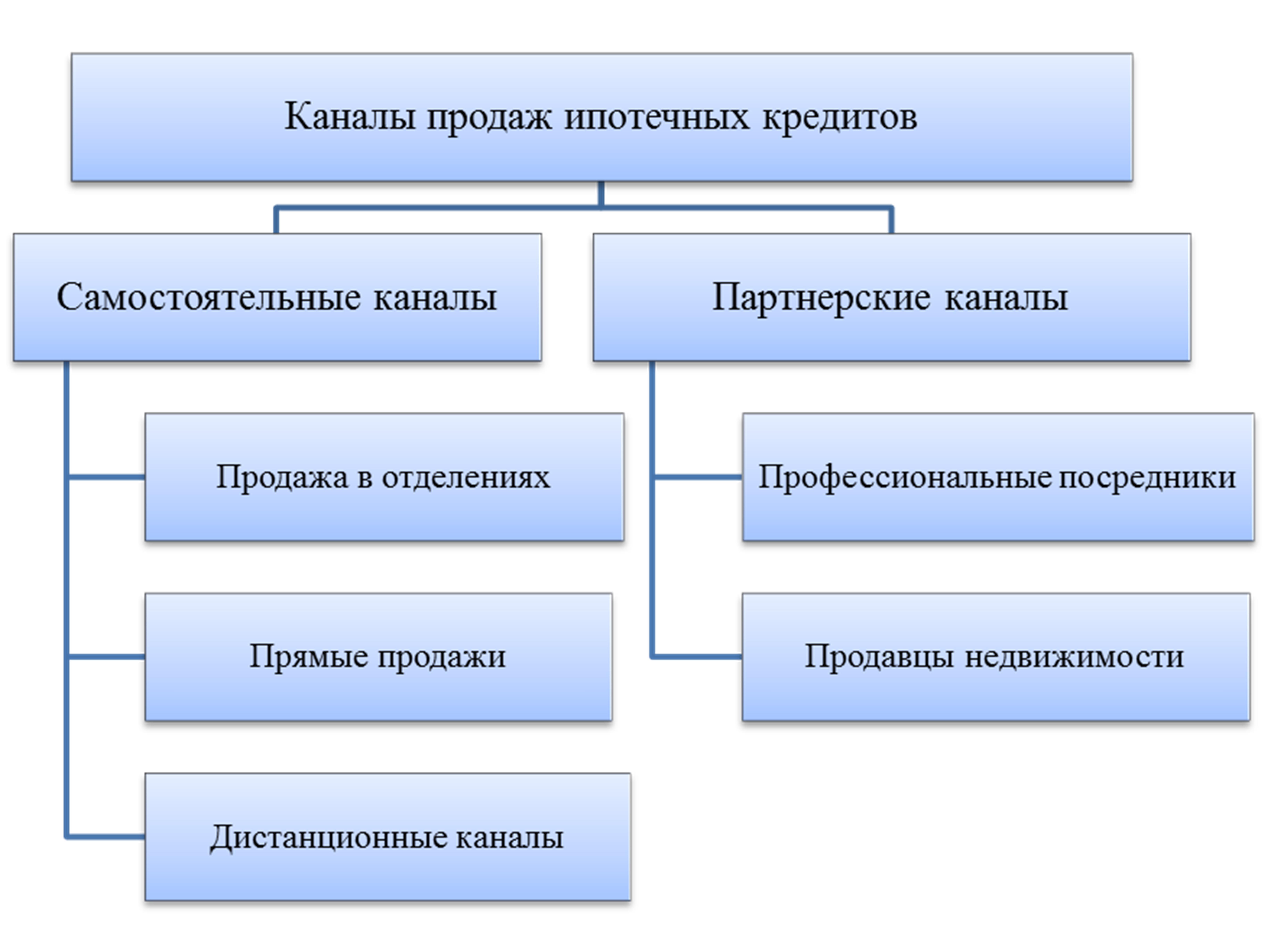 Методы и схемы кредитования